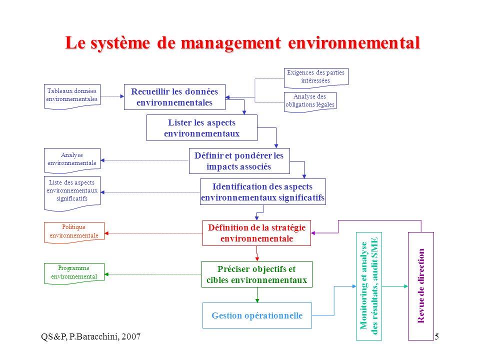 QS&P, P.Baracchini, 20075 Recueillir les données environnementales Lister les aspects environnementaux Définir et pondérer les impacts associés Identi