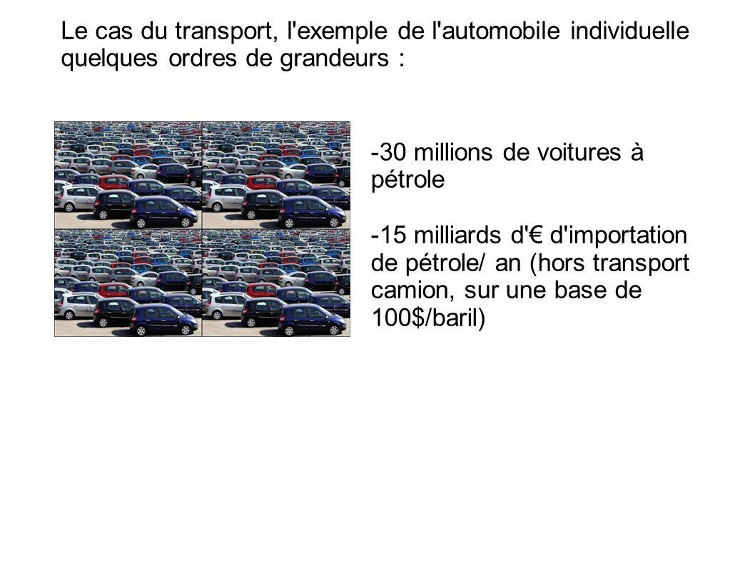 Le cas du transport, l'exemple de l'automobile individuelle quelques ordres de grandeurs : -30 millions de voitures à pétrole -15 milliards d' d'impor