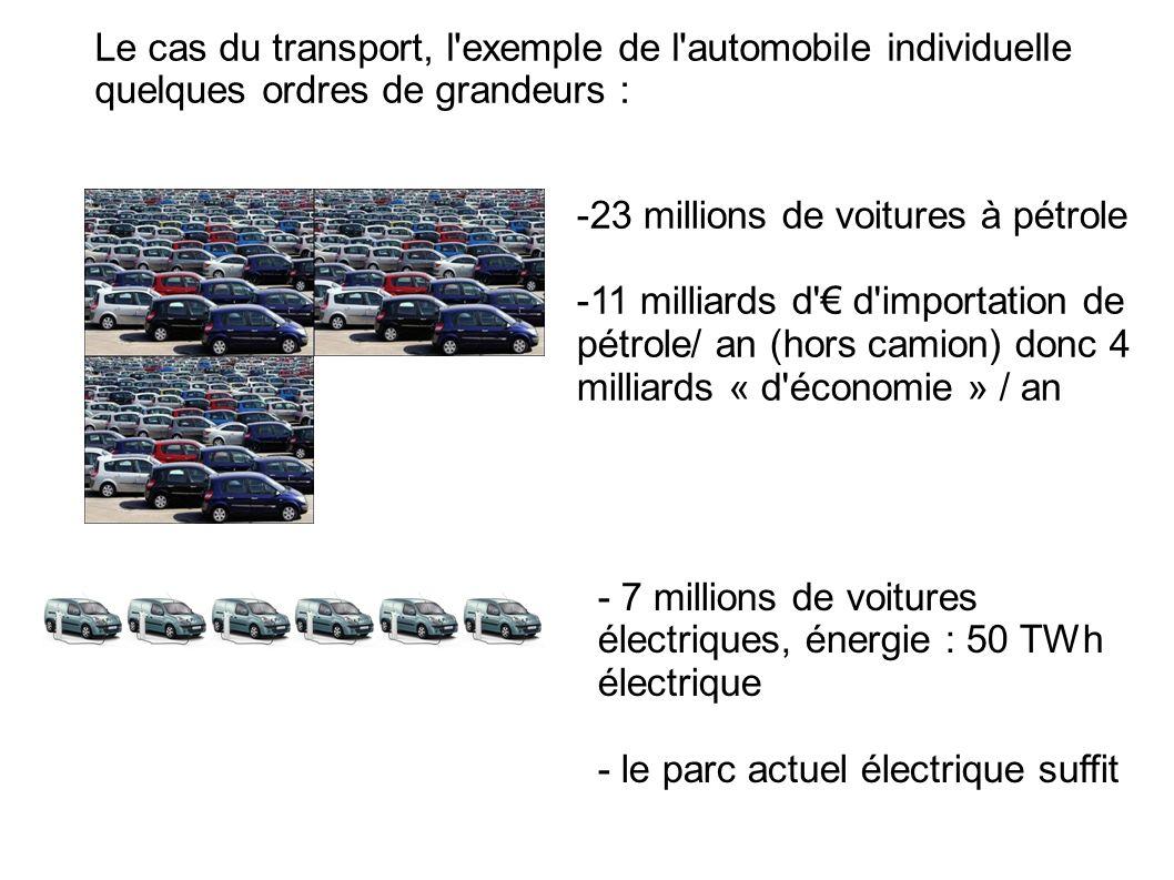 Le cas du transport, l'exemple de l'automobile individuelle quelques ordres de grandeurs : -23 millions de voitures à pétrole -11 milliards d' d'impor