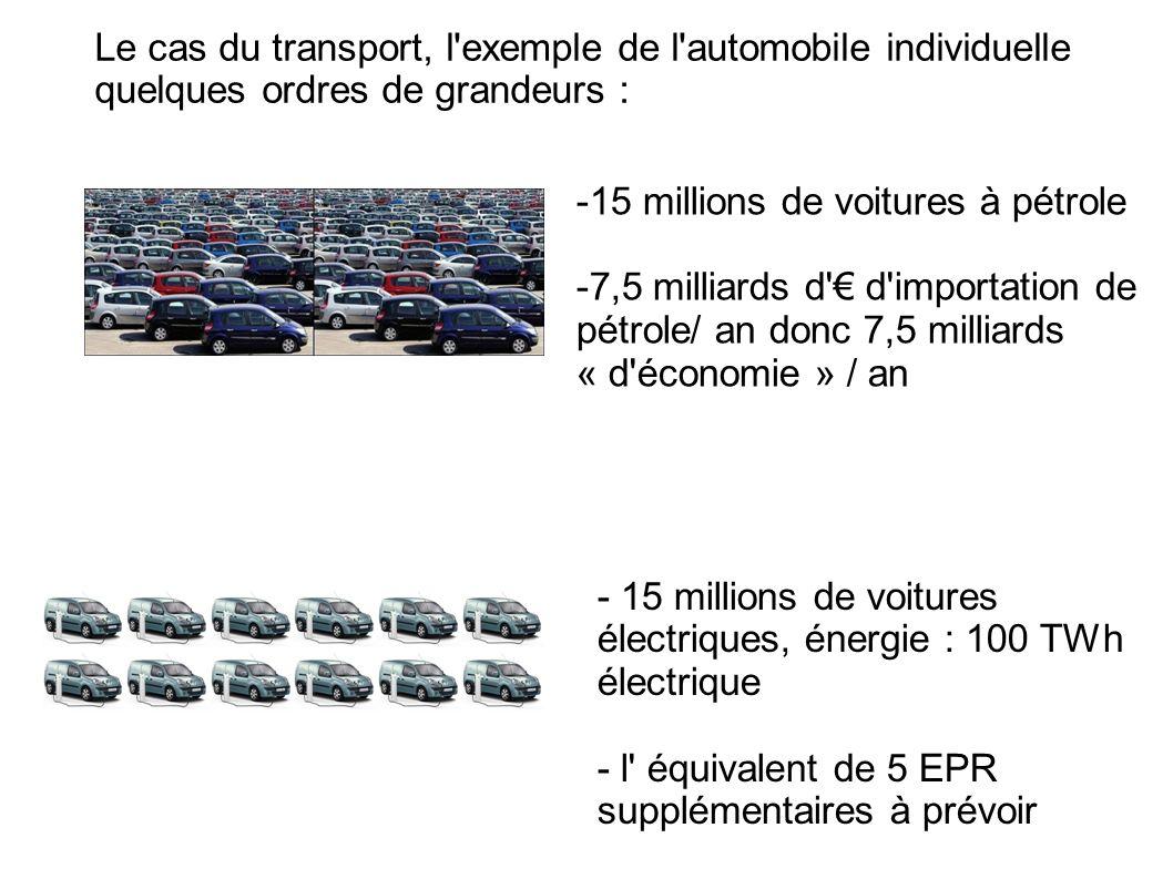 Le cas du transport, l'exemple de l'automobile individuelle quelques ordres de grandeurs : -15 millions de voitures à pétrole -7,5 milliards d' d'impo