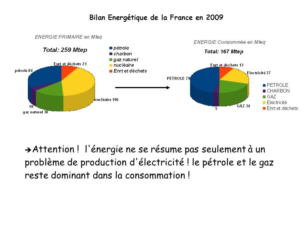 Bilan Energétique de la France en 2009 Attention ! l'énergie ne se résume pas seulement à un problème de production d'électricité ! le pétrole et le g