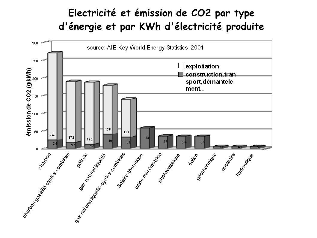 Electricité et émission de CO2 par type d'énergie et par KWh d'électricité produite