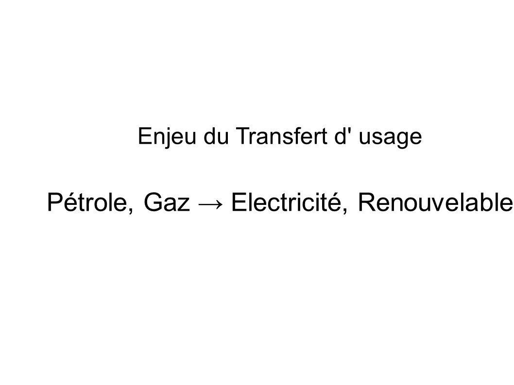 Enjeu du Transfert d' usage Pétrole, Gaz Electricité, Renouvelable