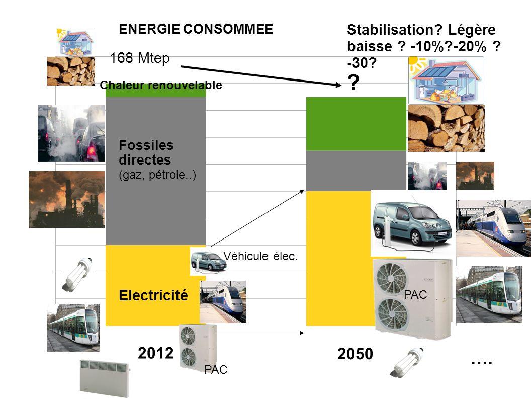 2012 2050 Electricité Fossiles directes (gaz, pétrole..) Stabilisation? Légère baisse ? -10%?-20% ? -30? ? 168 Mtep …. PAC Véhicule élec. Chaleur reno