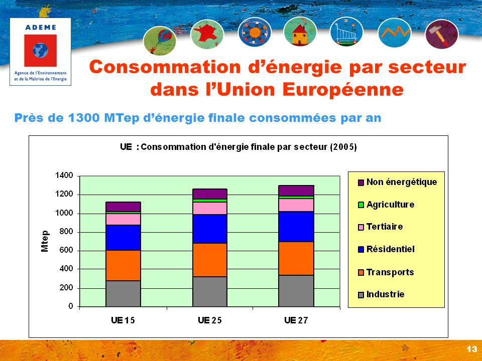 13 Consommation dénergie par secteur dans lUnion Européenne Près de 1300 MTep dénergie finale consommées par an