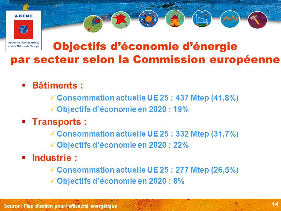 14 Objectifs déconomie dénergie par secteur selon la Commission européenne Bâtiments : Consommation actuelle UE 25 : 437 Mtep (41,8%) Objectifs décono