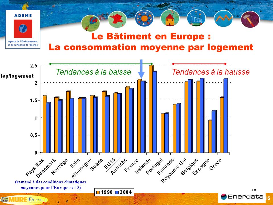 15 Le Bâtiment en Europe : La consommation moyenne par logement Tendances à la hausseTendances à la baisse (ramené à des conditions climatiques moyenn