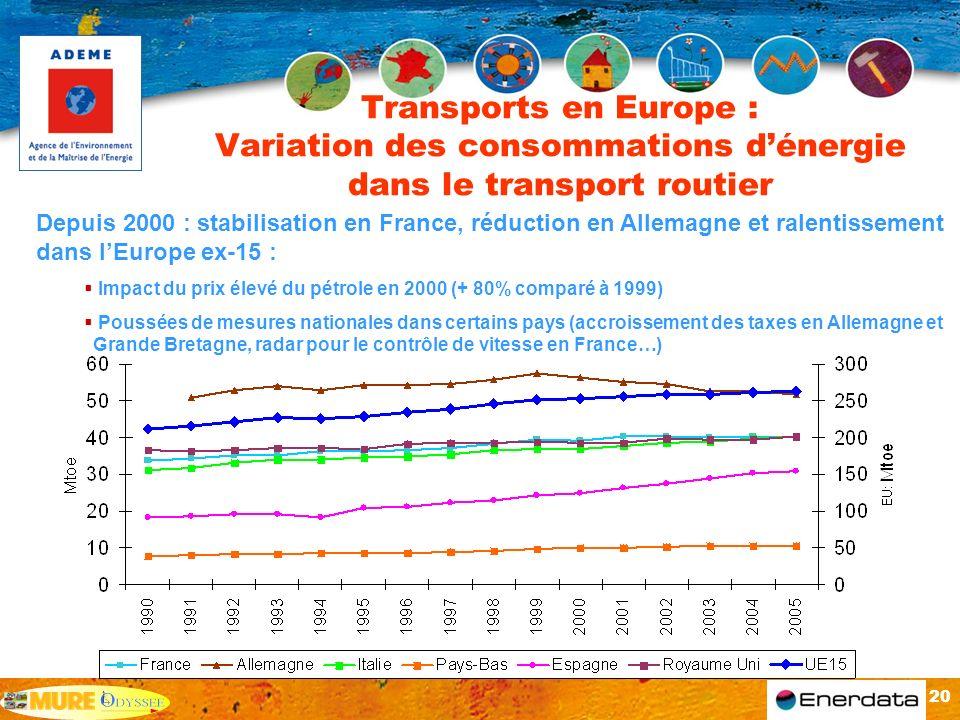 20 Transports en Europe : Variation des consommations dénergie dans le transport routier Depuis 2000 : stabilisation en France, réduction en Allemagne