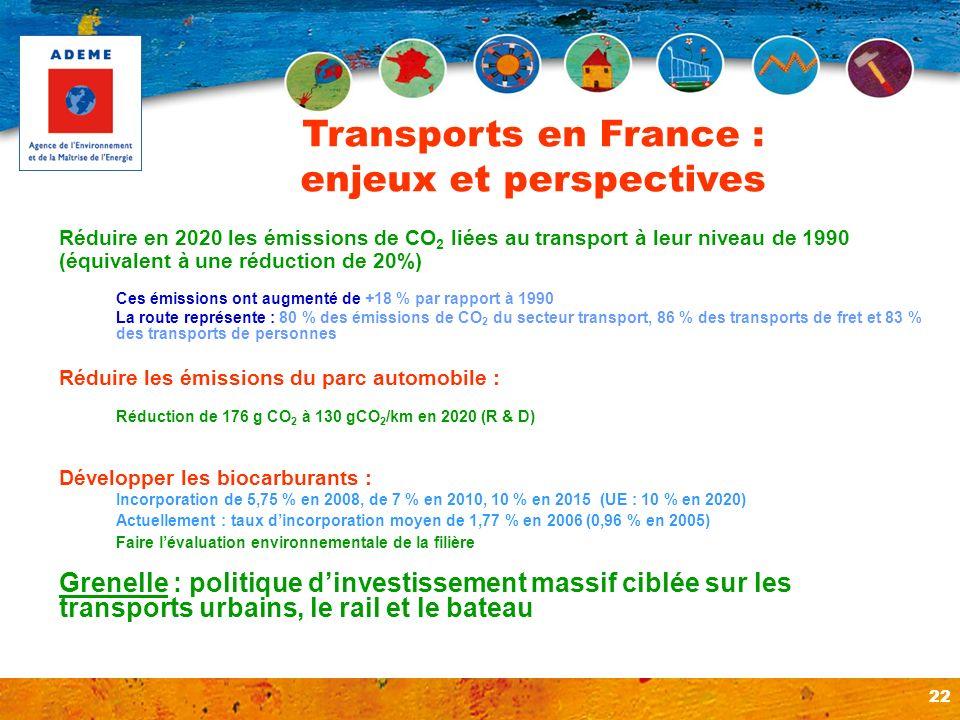 22 Réduire en 2020 les émissions de CO 2 liées au transport à leur niveau de 1990 (équivalent à une réduction de 20%) Ces émissions ont augmenté de +1