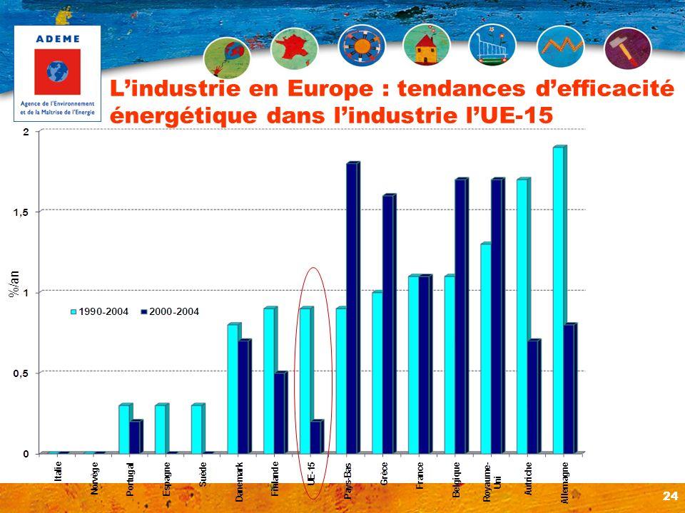 24 Lindustrie en Europe : tendances defficacité énergétique dans lindustrie lUE-15