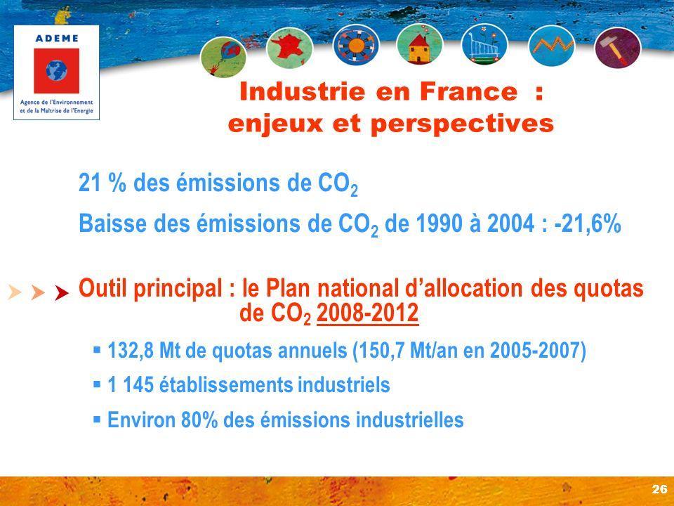 26 21 % des émissions de CO 2 Baisse des émissions de CO 2 de 1990 à 2004 : -21,6% Outil principal : le Plan national dallocation des quotas de CO 2 2