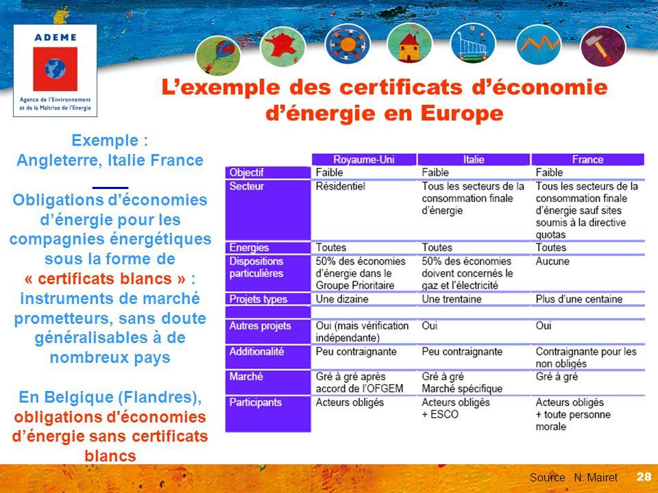 28 Lexemple des certificats déconomie dénergie en Europe Exemple : Angleterre, Italie France ____ Obligations d'économies dénergie pour les compagnies