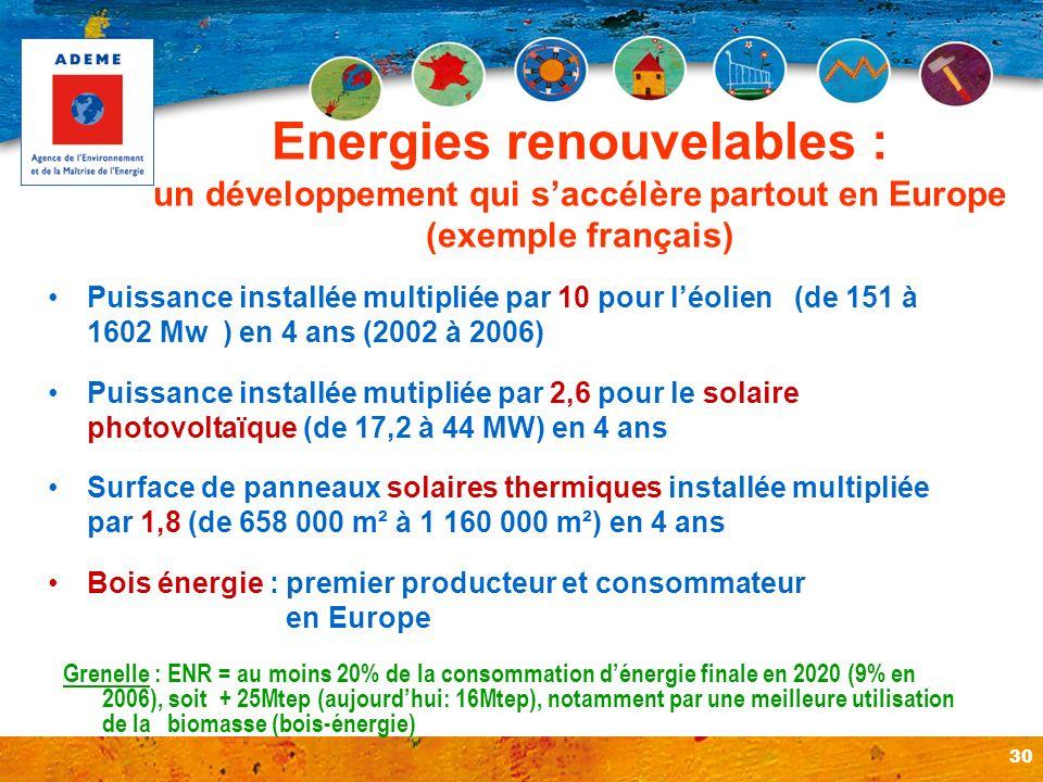 30 Puissance installée multipliée par 10 pour léolien (de 151 à 1602 Mw ) en 4 ans (2002 à 2006) Puissance installée mutipliée par 2,6 pour le solaire