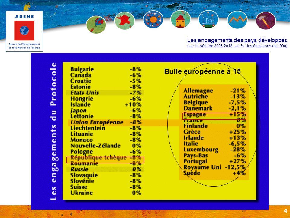 4 Bulle européenne à 15 Les engagements des pays développés (sur la période 2008-2012, en % des émissions de 1990)