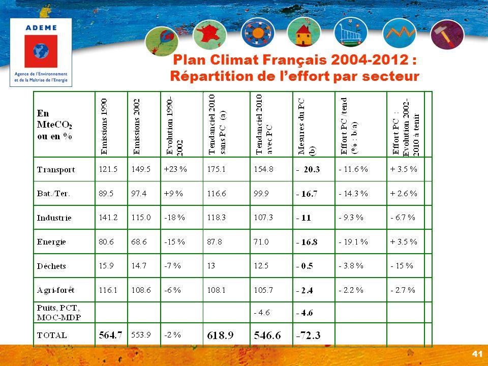 41 Plan Climat Français 2004-2012 : Répartition de leffort par secteur