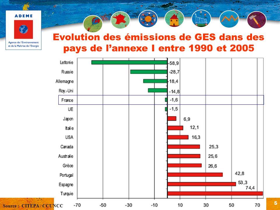 5 Evolution des émissions de GES dans des pays de lannexe I entre 1990 et 2005 Source : CITEPA / CCUNCC