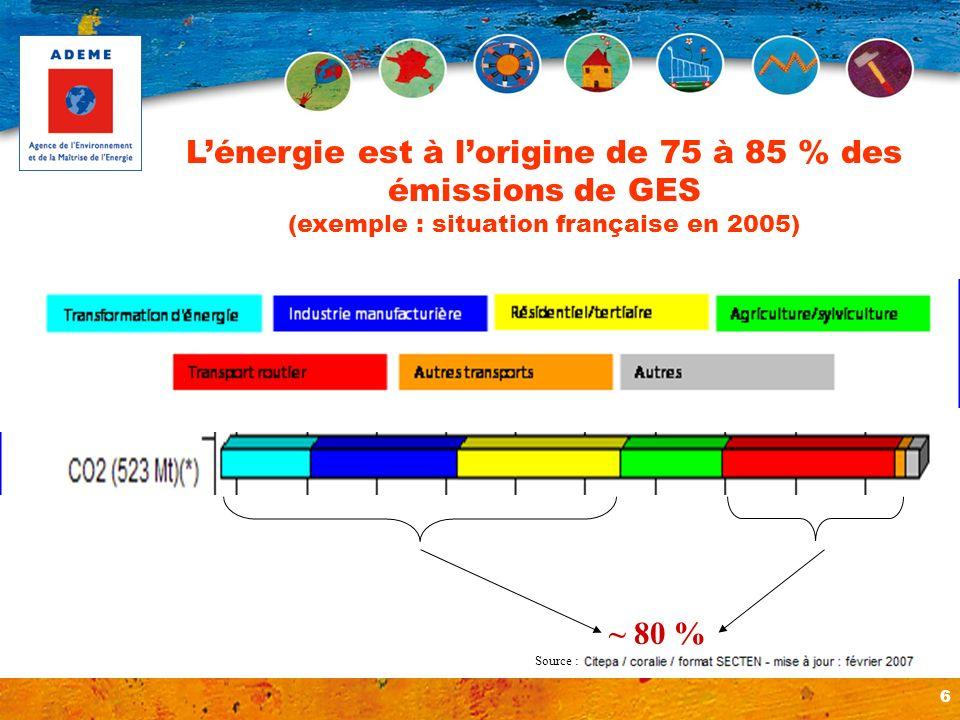 6 Lénergie est à lorigine de 75 à 85 % des émissions de GES (exemple : situation française en 2005) Source : ~ 80 %