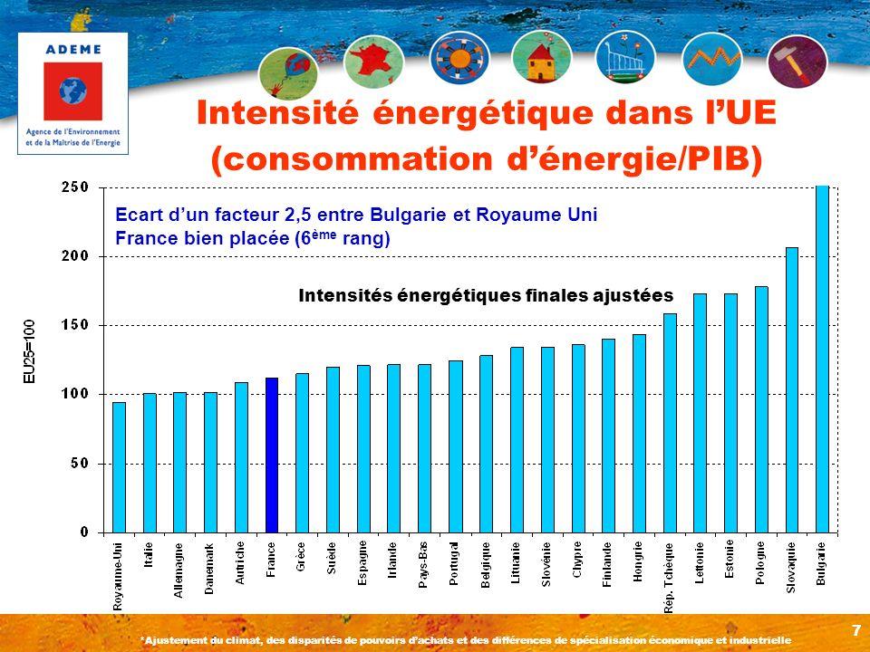 7 Intensité énergétique dans lUE (consommation dénergie/PIB) Ecart dun facteur 2,5 entre Bulgarie et Royaume Uni France bien placée (6 ème rang) Inten