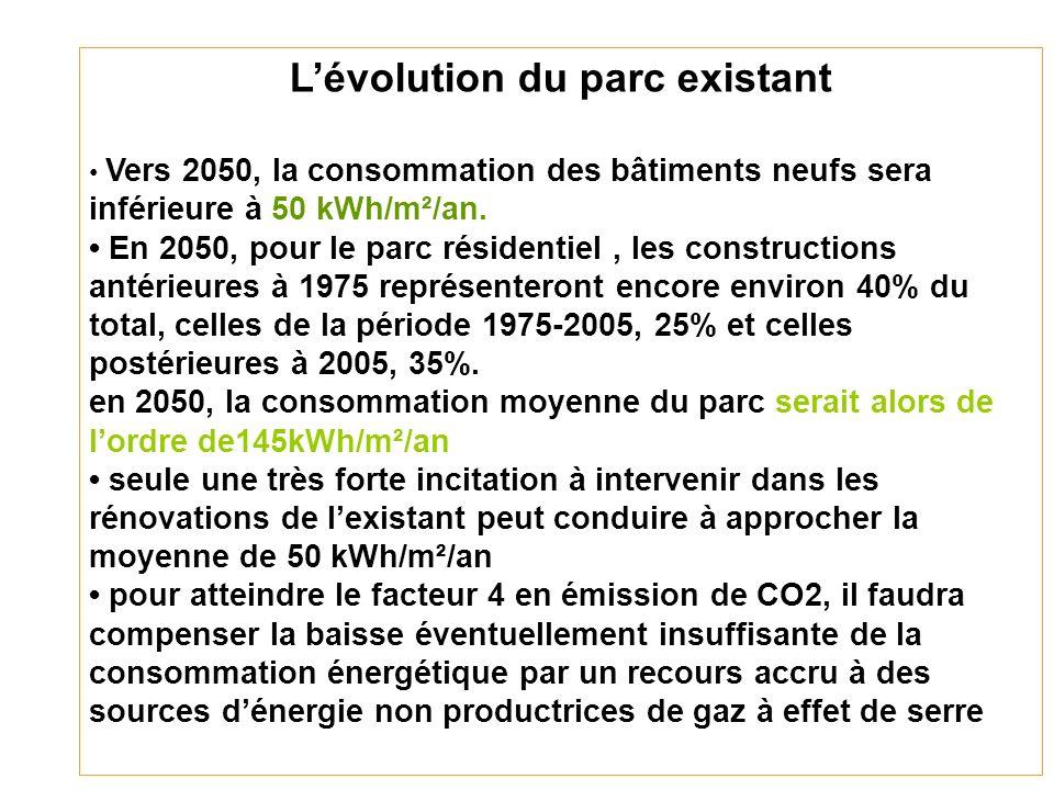Lévolution du parc existant Vers 2050, la consommation des bâtiments neufs sera inférieure à 50 kWh/m²/an.