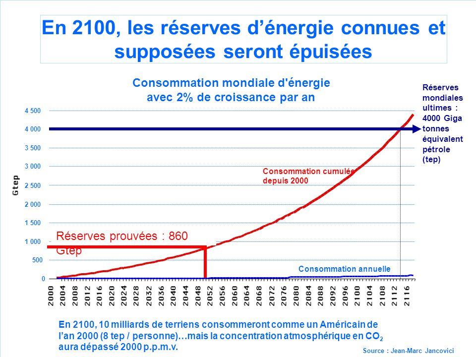 En 2100, les réserves dénergie connues et supposées seront épuisées En 2100, 10 milliards de terriens consommeront comme un Américain de lan 2000 (8 tep / personne)…mais la concentration atmosphérique en CO 2 aura dépassé 2000 p.p.m.v.