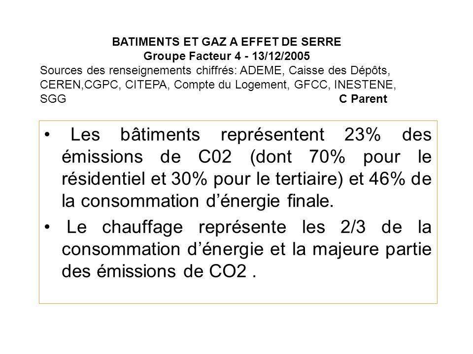 Les bâtiments représentent 23% des émissions de C02 (dont 70% pour le résidentiel et 30% pour le tertiaire) et 46% de la consommation dénergie finale.