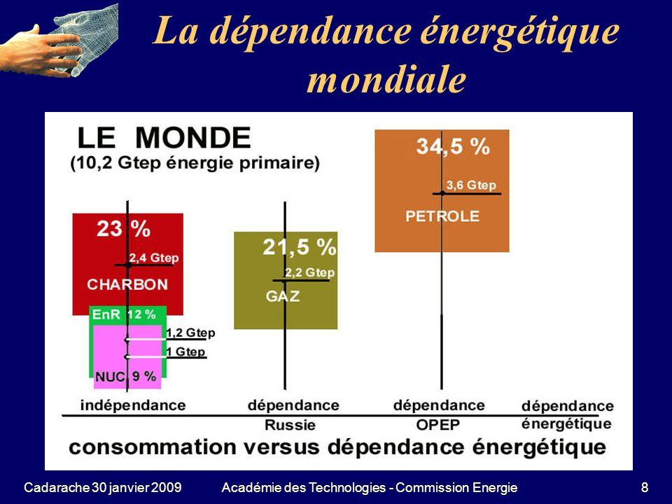 Cadarache 30 janvier 2009Académie des Technologies - Commission Energie69 L apport des énergies renouvelables Hydraulique: La reine des énergies renouvelables électriques (92% ), à développer dans les pays où subsistent des sites (plus en France) Biomasse: Encourager le chauffage au bois.