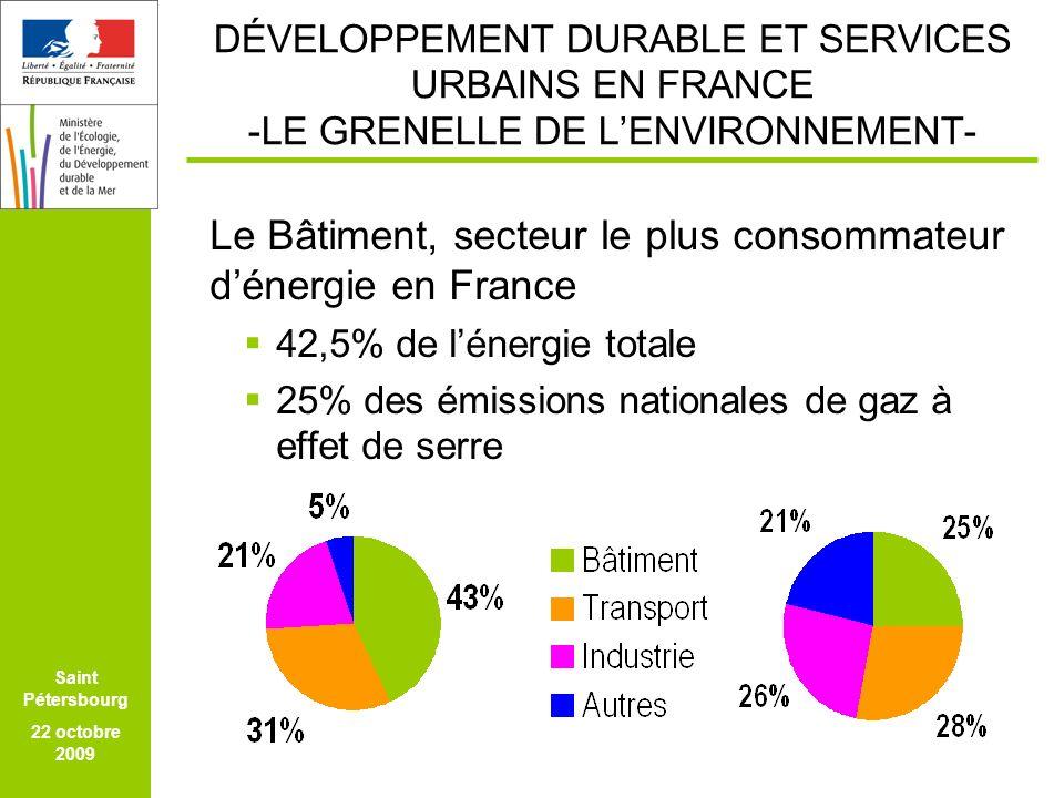 FEICOM SAO PAULO 24 MARS 2009 Saint Pétersbourg 22 octobre 2009 DÉVELOPPEMENT DURABLE ET SERVICES URBAINS EN FRANCE -LE GRENELLE DE LENVIRONNEMENT- Le Bâtiment, secteur le plus consommateur dénergie en France 42,5% de lénergie totale 25% des émissions nationales de gaz à effet de serre
