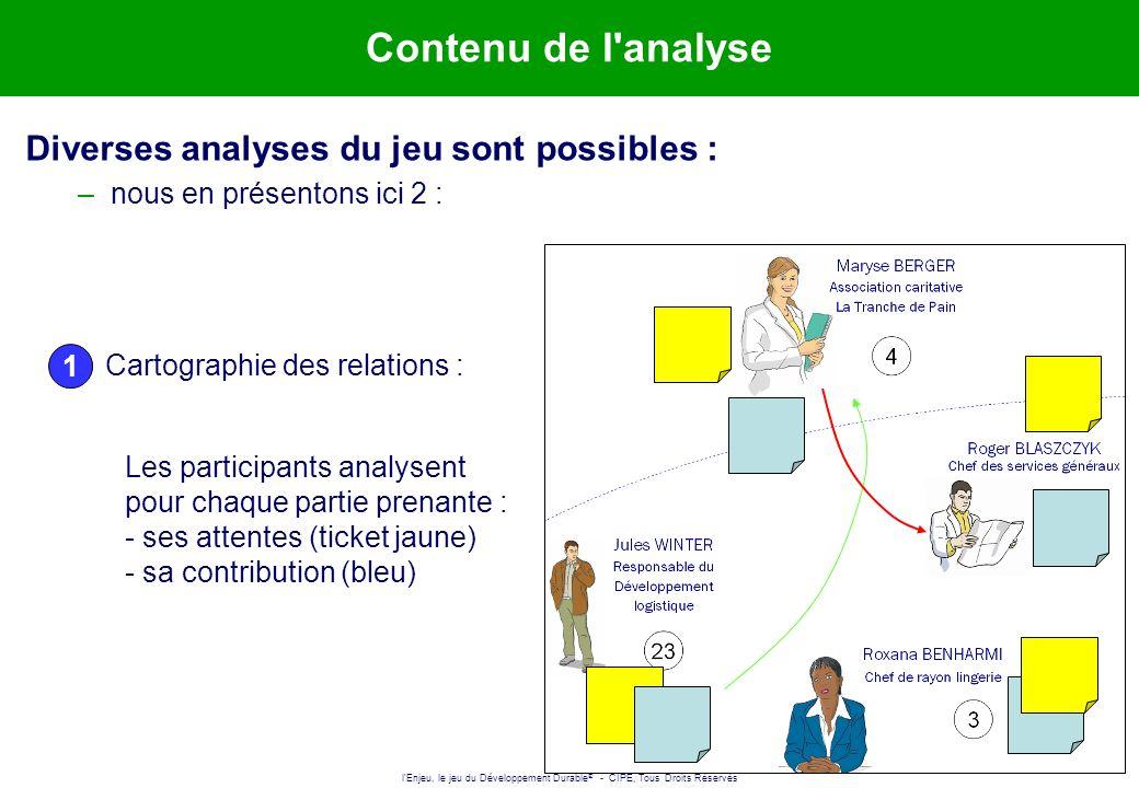 l'Enjeu, le jeu du Développement Durable ® - CIPE, Tous Droits Réservés 10 Contenu de l'analyse Cartographie des relations : Les participants analysen