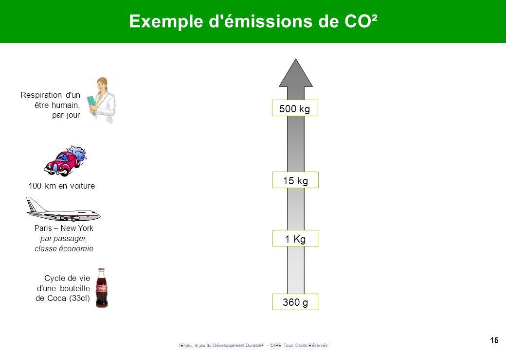 l'Enjeu, le jeu du Développement Durable ® - CIPE, Tous Droits Réservés 15 Exemple d'émissions de CO² 360 g Cycle de vie d'une bouteille de Coca (33cl
