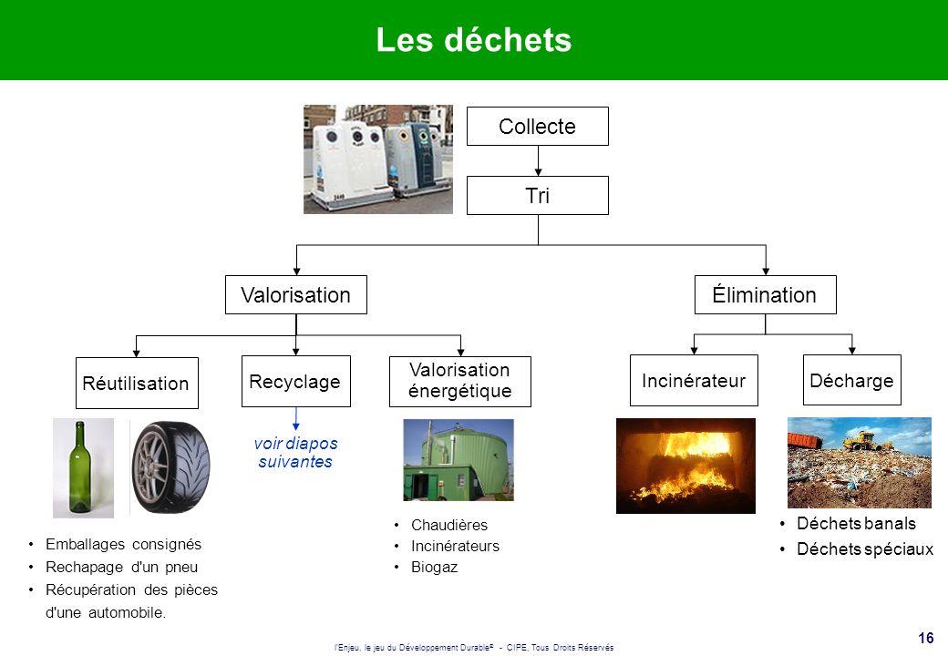 l'Enjeu, le jeu du Développement Durable ® - CIPE, Tous Droits Réservés 16 Les déchets Élimination Incinérateur Décharge Déchets banals Déchets spécia