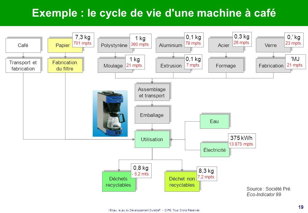 l'Enjeu, le jeu du Développement Durable ® - CIPE, Tous Droits Réservés 19 Exemple : le cycle de vie d'une machine à café Source : Société Pré Eco-Ind