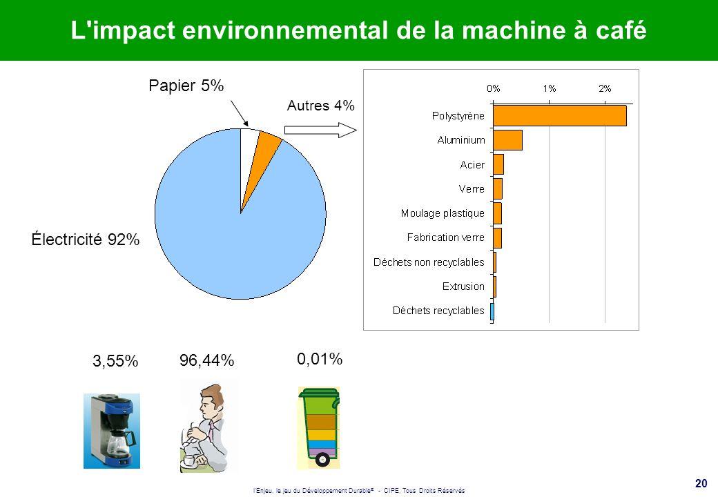 l'Enjeu, le jeu du Développement Durable ® - CIPE, Tous Droits Réservés 20 L'impact environnemental de la machine à café Électricité 92% Papier 5% Aut