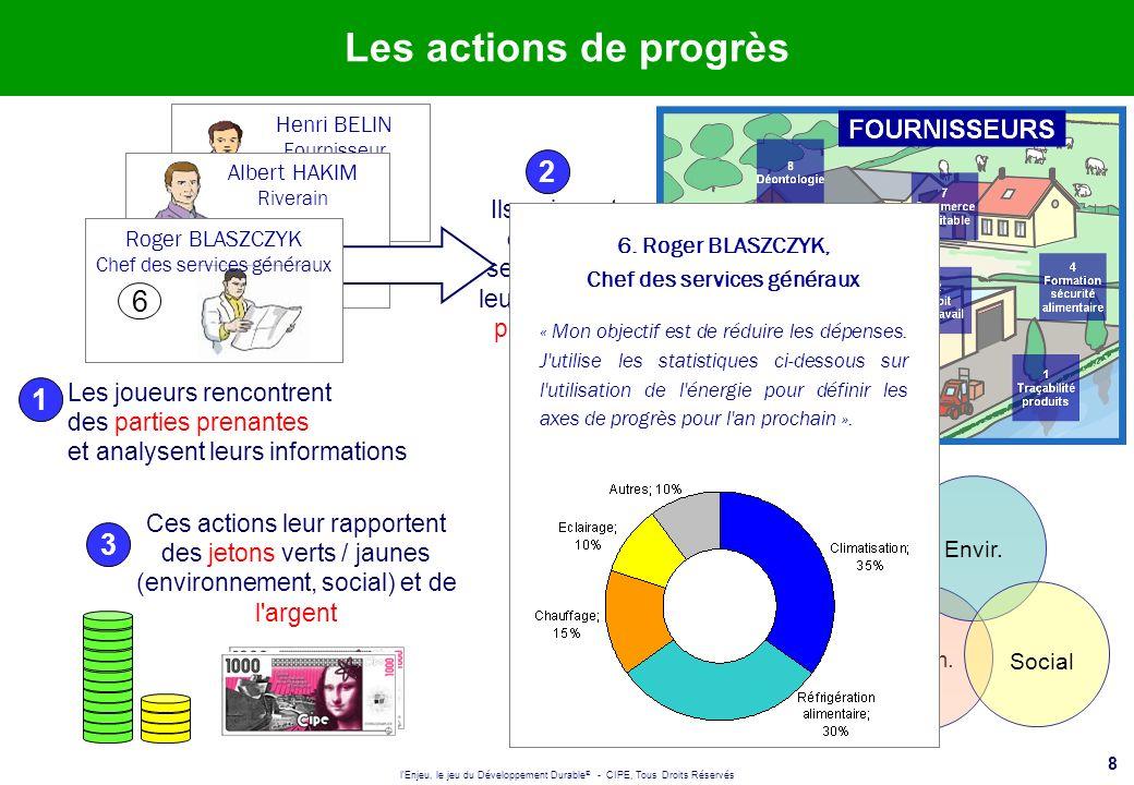 l'Enjeu, le jeu du Développement Durable ® - CIPE, Tous Droits Réservés 8 Les actions de progrès Les joueurs rencontrent des parties prenantes 1 Ils a