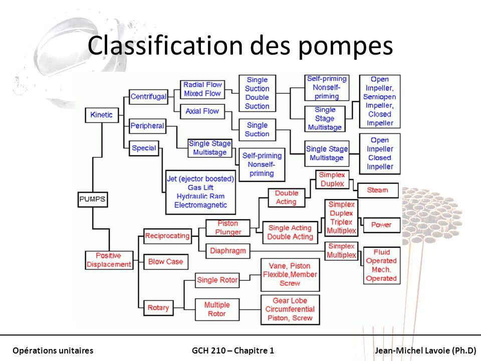 Opérations unitairesGCH 210 – Chapitre 1Jean-Michel Lavoie (Ph.D) Classification des pompes