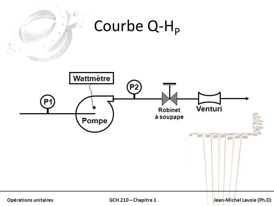 Opérations unitairesGCH 210 – Chapitre 1Jean-Michel Lavoie (Ph.D) Courbe Q-H P