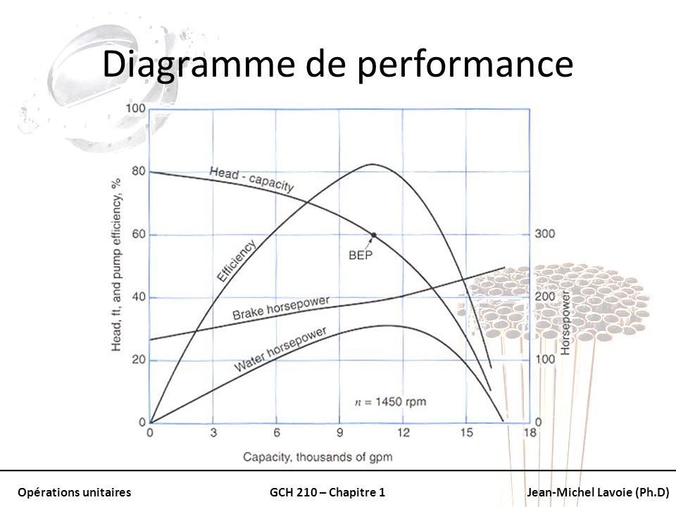Opérations unitairesGCH 210 – Chapitre 1Jean-Michel Lavoie (Ph.D) Diagramme de performance