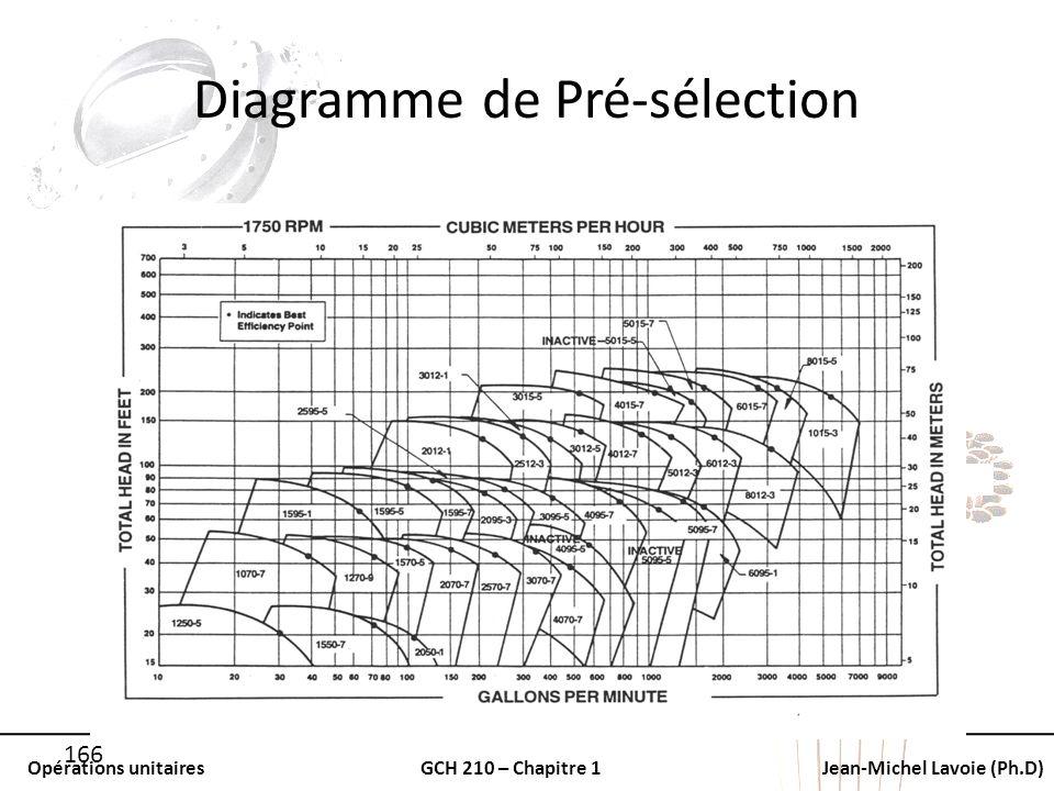 Opérations unitairesGCH 210 – Chapitre 1Jean-Michel Lavoie (Ph.D) 166 Diagramme de Pré-sélection