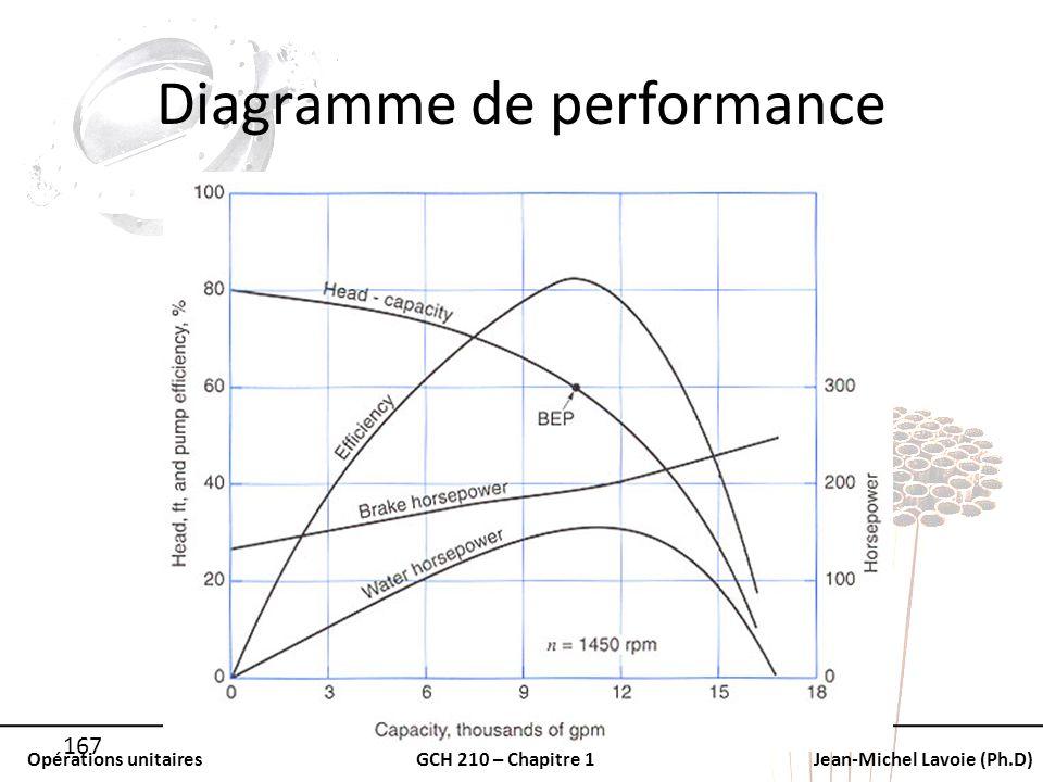 Opérations unitairesGCH 210 – Chapitre 1Jean-Michel Lavoie (Ph.D) 167 Diagramme de performance