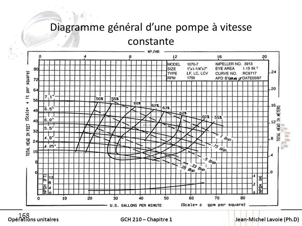 Opérations unitairesGCH 210 – Chapitre 1Jean-Michel Lavoie (Ph.D) 168 Diagramme général dune pompe à vitesse constante