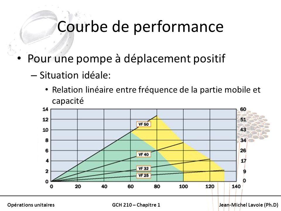 Opérations unitairesGCH 210 – Chapitre 1Jean-Michel Lavoie (Ph.D) Courbe de performance Pour une pompe à déplacement positif – Situation idéale: Relat