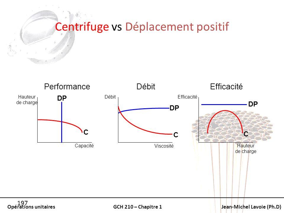 Opérations unitairesGCH 210 – Chapitre 1Jean-Michel Lavoie (Ph.D) 197 Centrifuge vs Déplacement positif PerformanceDébitEfficacité Hauteur de charge C