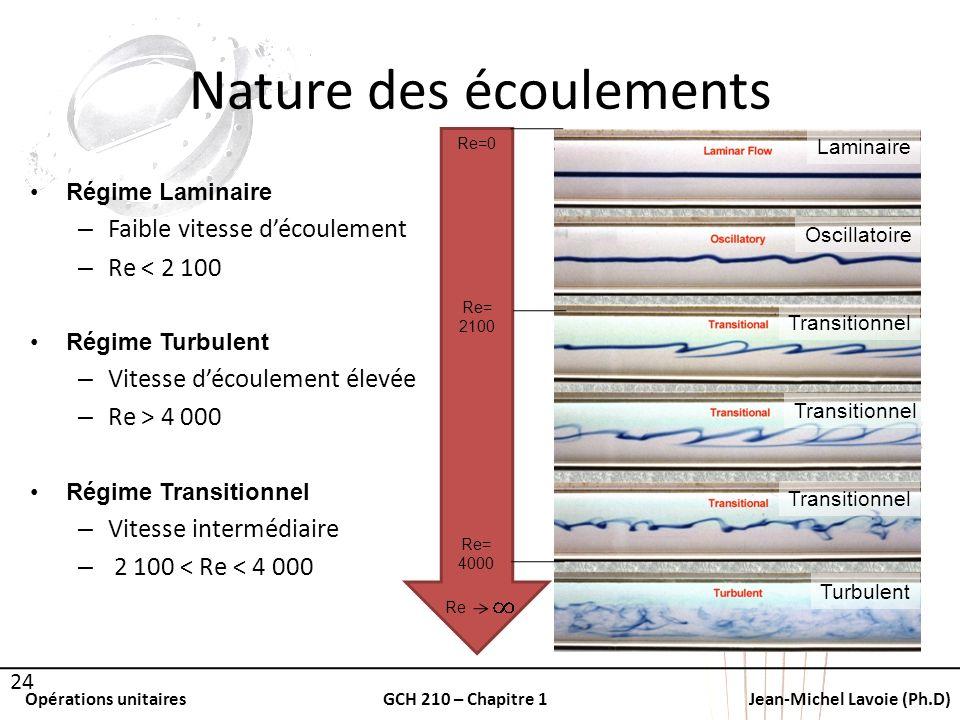 Opérations unitairesGCH 210 – Chapitre 1Jean-Michel Lavoie (Ph.D) Nature des écoulements 24 Régime Laminaire – Faible vitesse découlement – Re < 2 100