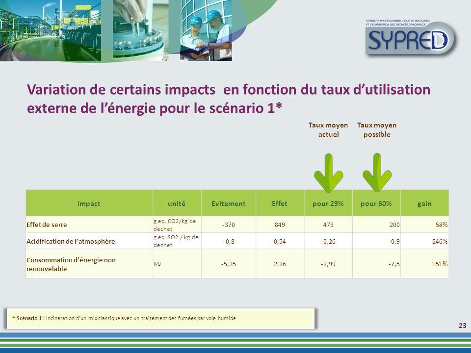 23 ImpactunitéEvitementEffetpour 29%pour 60%gain Effet de serre g eq.