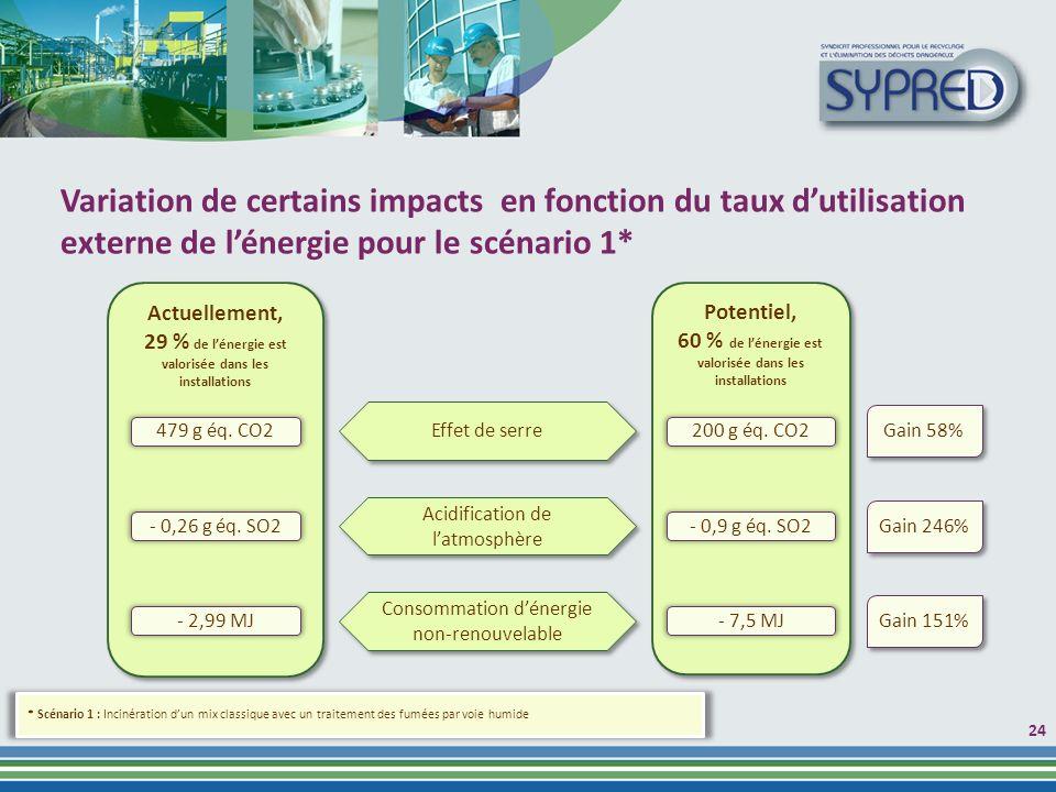 24 Potentiel, 60 % de lénergie est valorisée dans les installations Potentiel, 60 % de lénergie est valorisée dans les installations Actuellement, 29 % de lénergie est valorisée dans les installations Actuellement, 29 % de lénergie est valorisée dans les installations Effet de serre 479 g éq.