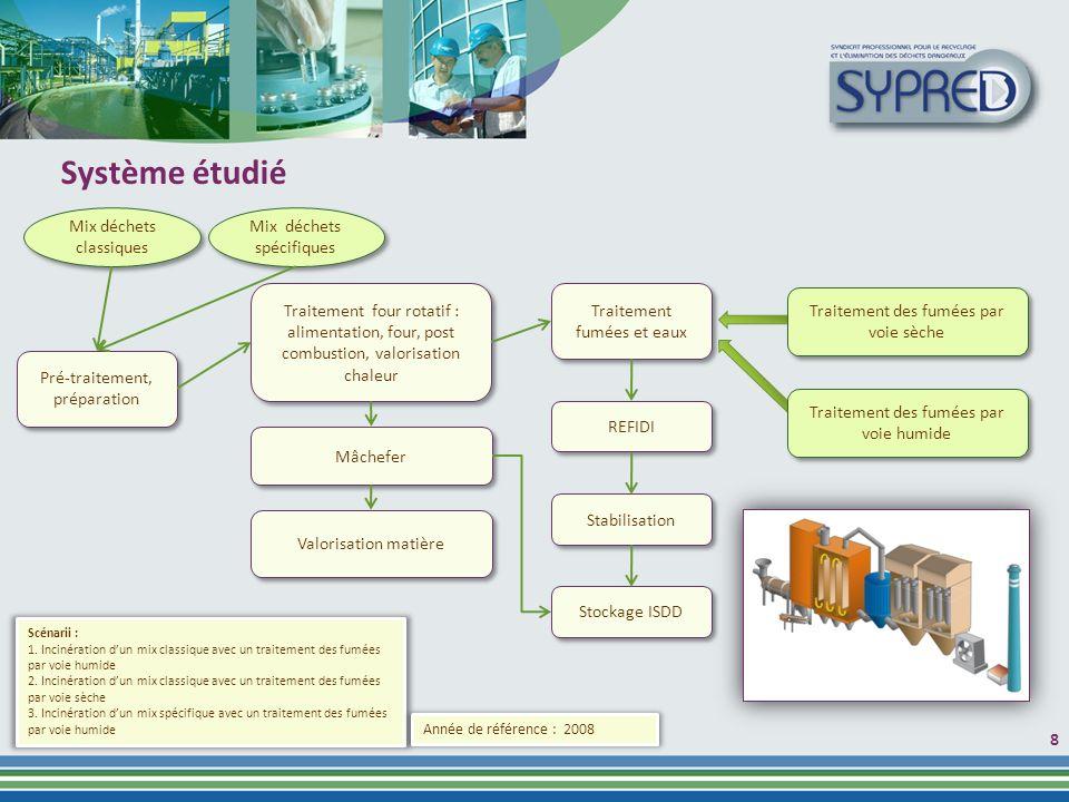 8 Système étudié Mix déchets classiques Mix déchets spécifiques Scénarii : 1.