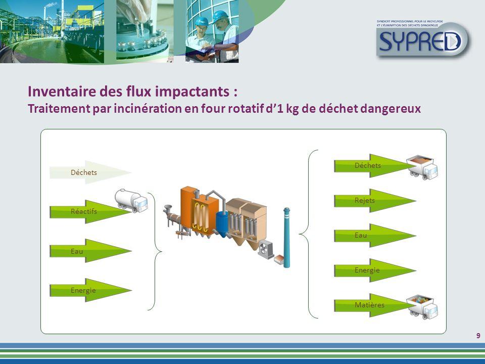 9 Inventaire des flux impactants : Traitement par incinération en four rotatif d1 kg de déchet dangereux Déchets Rejets Eau Energie Matières Déchets Réactifs Eau Energie