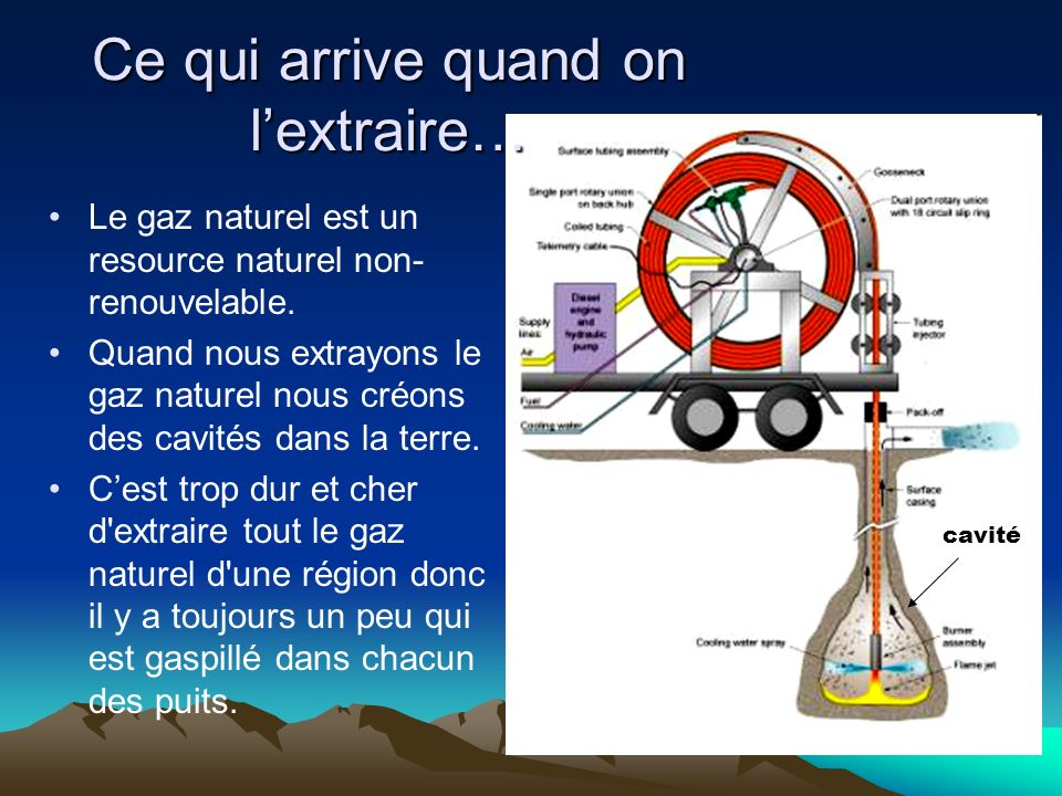 Ce qui arrive quand on lextraire… Le gaz naturel est un resource naturel non- renouvelable.