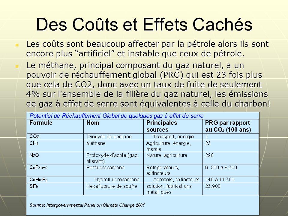 Les coûts sont beaucoup affecter par la pétrole alors ils sont encore plus artificiel et instable que ceux de pétrole. Les coûts sont beaucoup affecte
