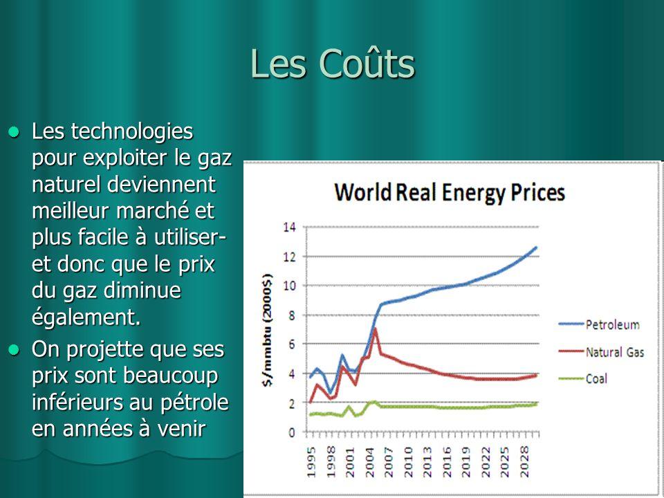Les Coûts Les technologies pour exploiter le gaz naturel deviennent meilleur marché et plus facile à utiliser- et donc que le prix du gaz diminue égal