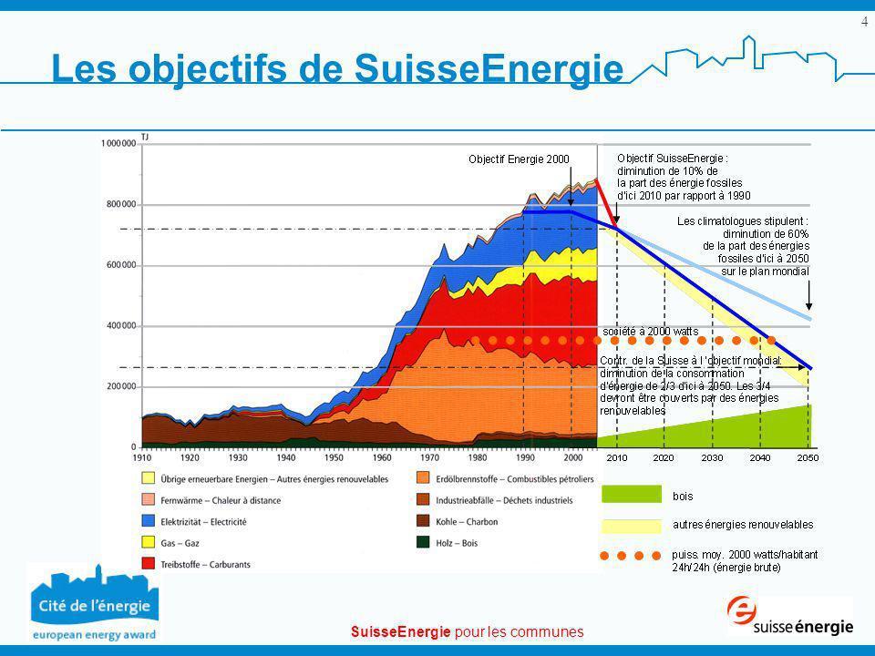 SuisseEnergie pour les communes 15 Le label Cité de lénergie Résumé de la démarche 2/3 Lanalyse détaillée et les propositions daction se basent sur un Catalogue de mesures.